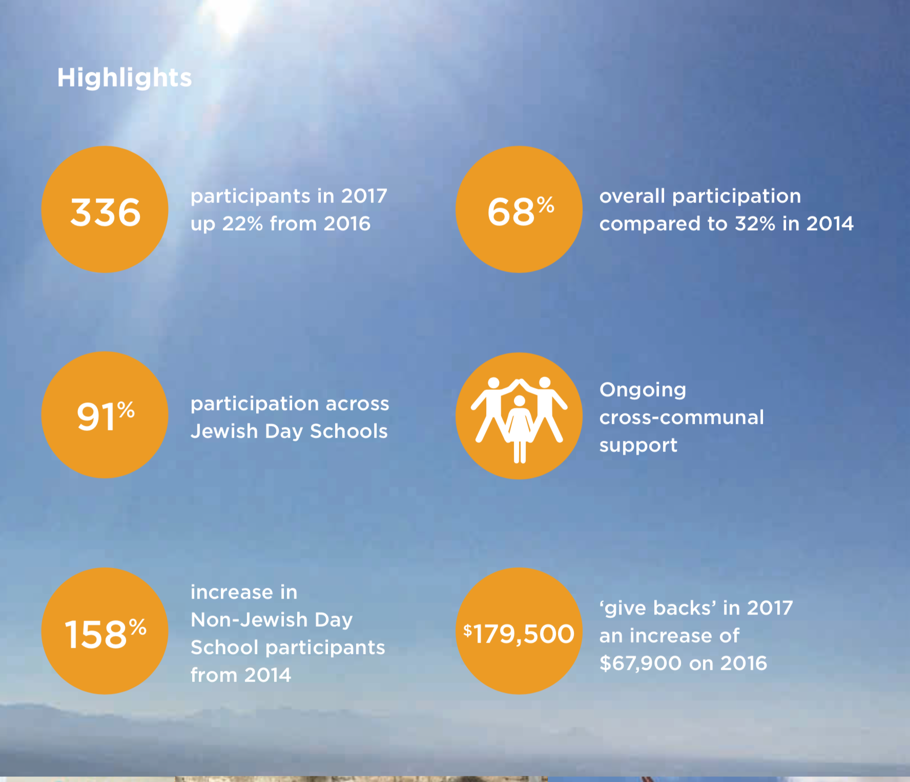2017 Youth 2 Israel Annual Report Highlights